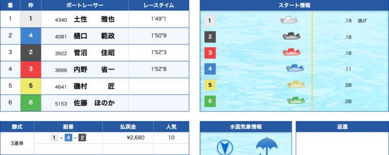 1月23日多摩川9R:レース結果