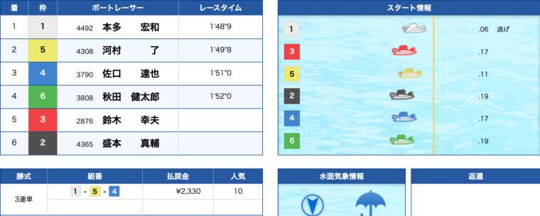 1月23日多摩川11R:レース結果