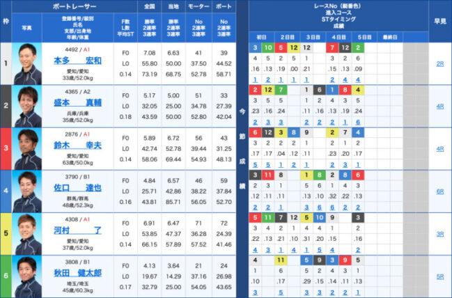 1月23日多摩川11R:出走表
