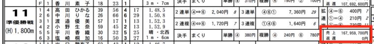 1月31日びわこ11Rの舟券売り上げ