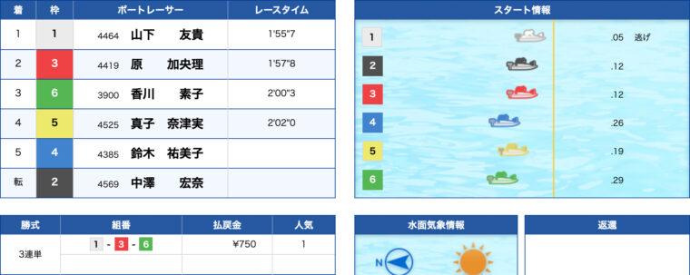 2月1日びわこ7R:レース結果