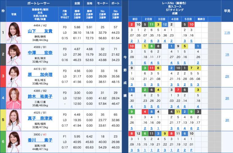 2月1日びわこ7R:出走表