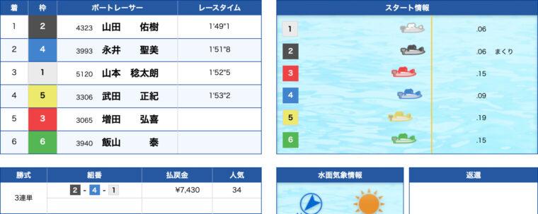 2月2日蒲郡3R:レース結果