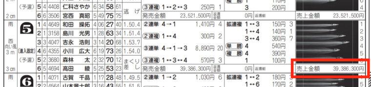 2月1日下関5Rの舟券売り上げ