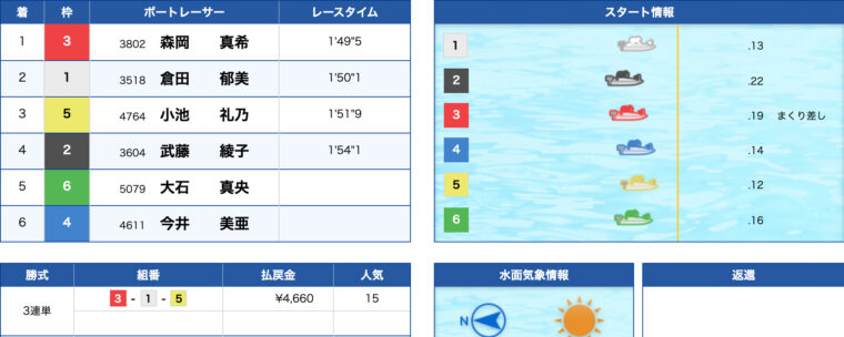 2月3日浜名湖8R:レース結果