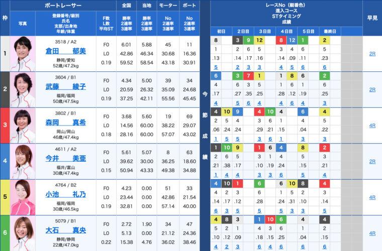 2月3日浜名湖8R:出走表