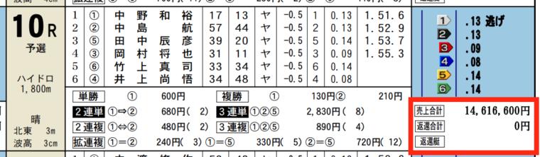 2月1日徳山10Rの舟券売り上げ