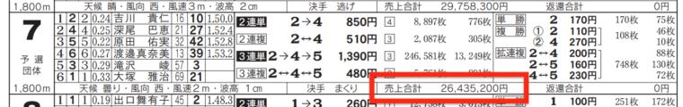 2月3日常滑7Rの舟券売り上げ