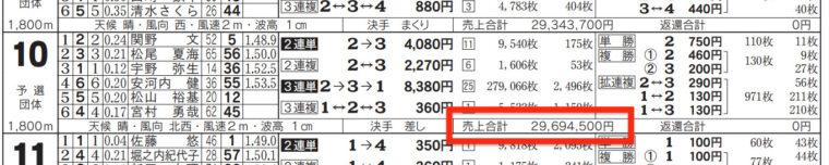 2月3日常滑10Rの舟券売り上げ