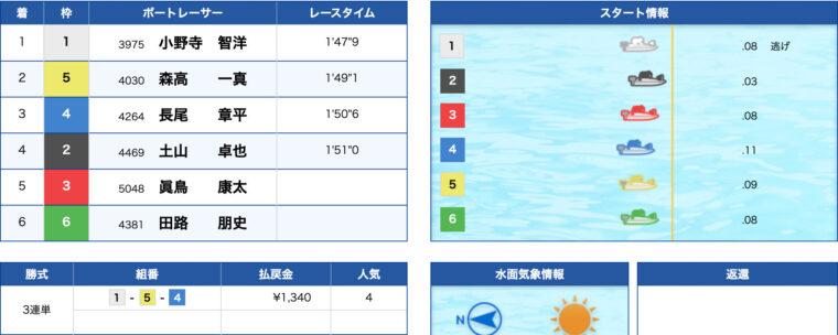 2月5日児島5R:結果