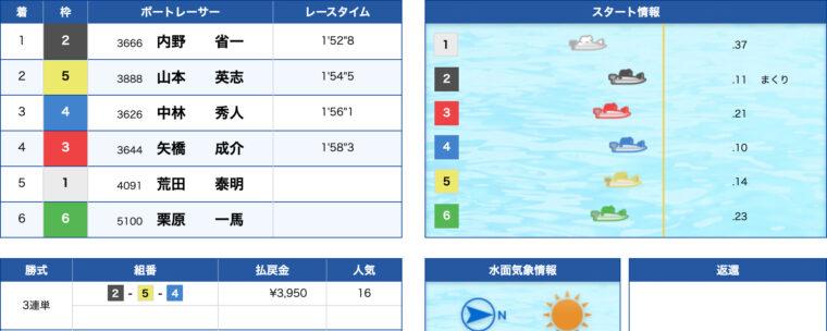 2月6日江戸川4R:結果
