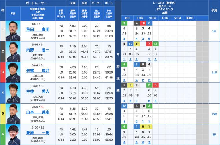 2月6日江戸川4R:出走表