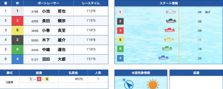 2月7日桐生7R:結果