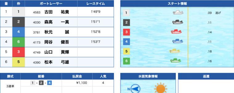 2月7日児島5R:結果