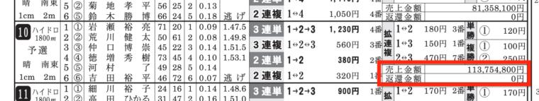 2月6日の津10Rの舟券売り上げ