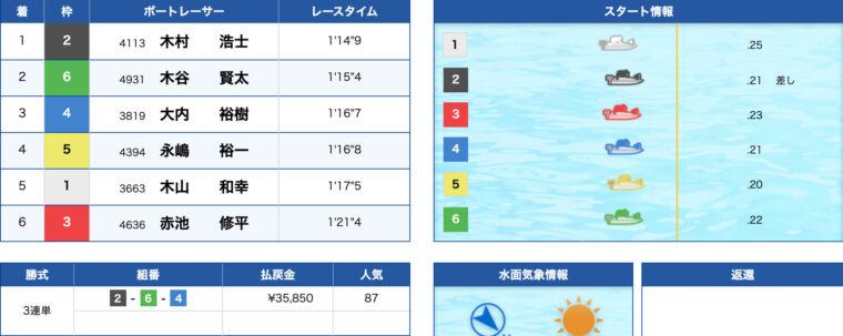 2月8日丸亀9R:レース結果