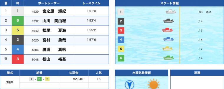 2月8日常滑5R:レース結果