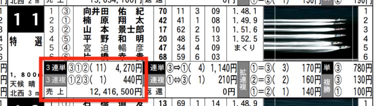2月8日の宮島11Rの舟券売り上げ