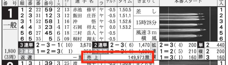 2月9日の丸亀1Rの舟券売り上げ