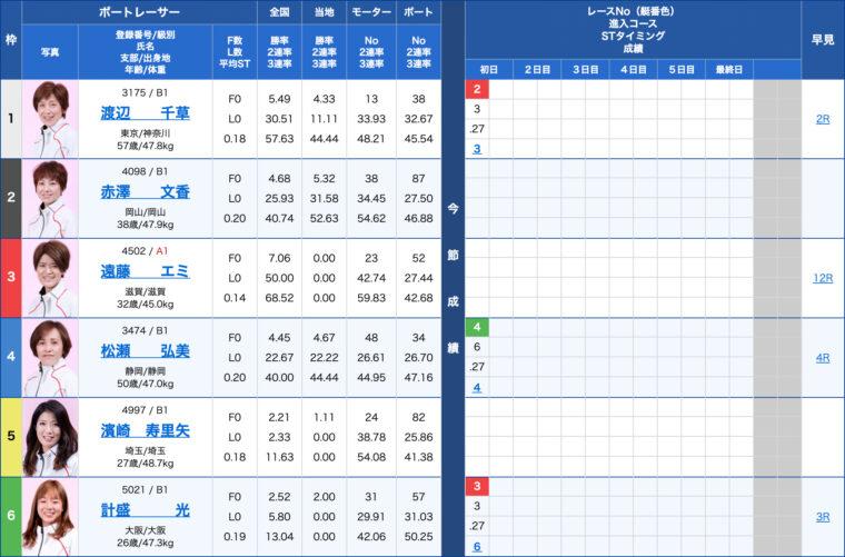 2月11日唐津8R:出走表