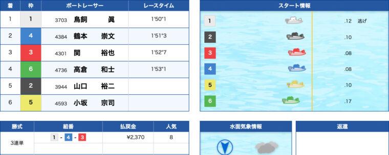 2月11日若松12R:結果