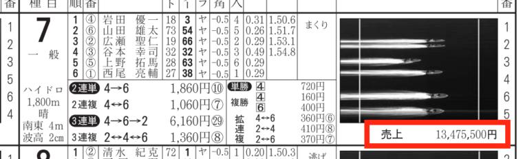 2月14日の浜名湖7Rの舟券売り上げ
