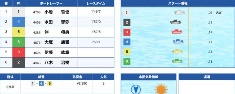 2月14日常滑5R:結果