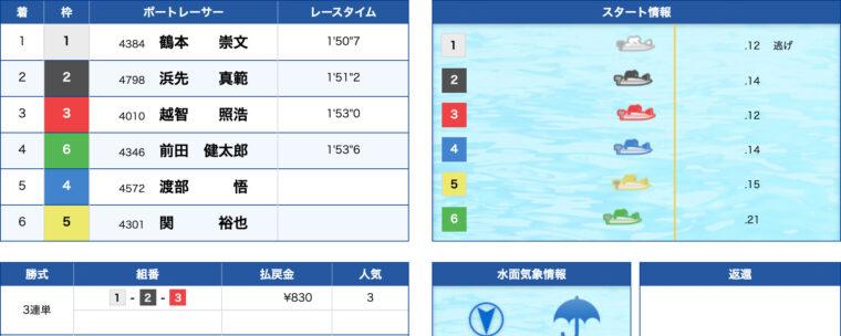 2月14日若松11R:結果