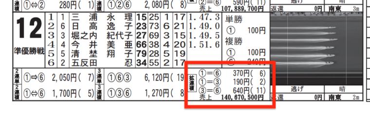 2月21日鳴門12Rの舟券売り上げ
