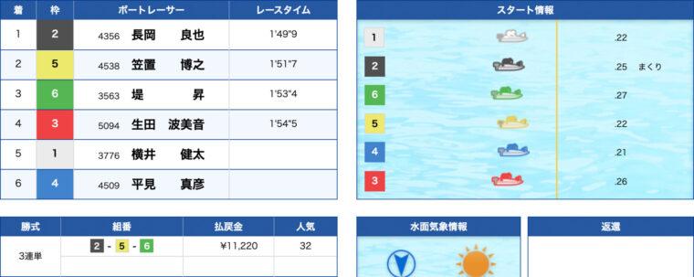 2月21日常滑2R:レース結果