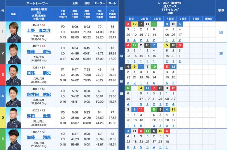 2月24日唐津9R:出走表