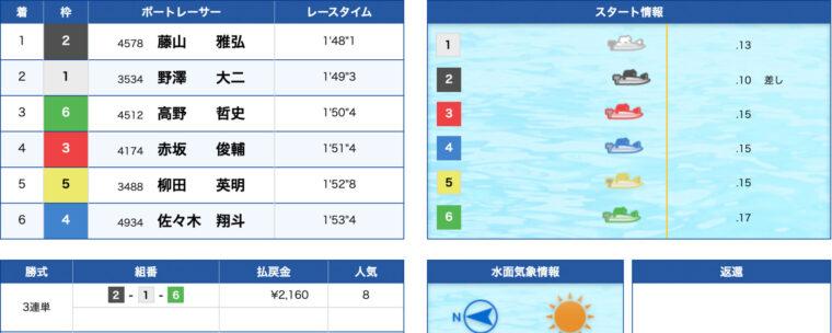 2月24日住之江10R:結果