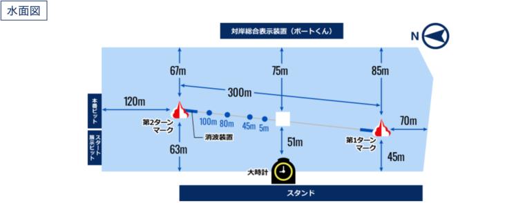 ボートレース住之江(住之江競艇場)の水面図