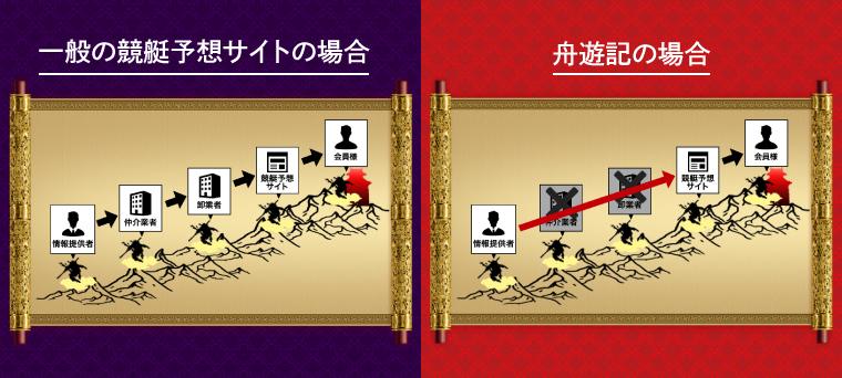 舟遊記(しゅうゆうき)が稼げる根拠・理由:独占契約の情報提供者