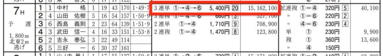 3月7日福岡7Rの舟券売り上げ