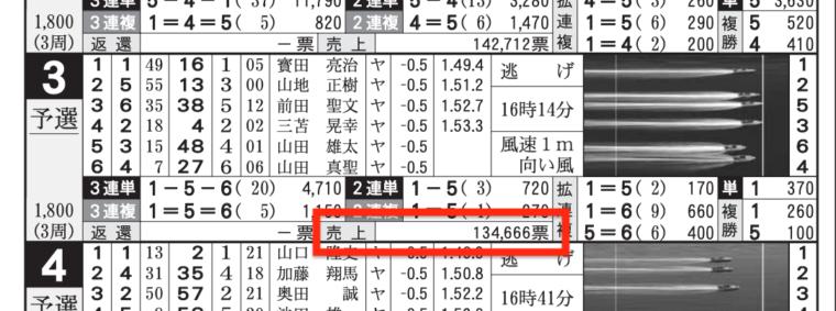 2021年3月9日丸亀3Rの舟券売上