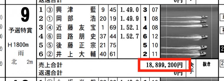 3月12日尼崎9Rの舟券売上