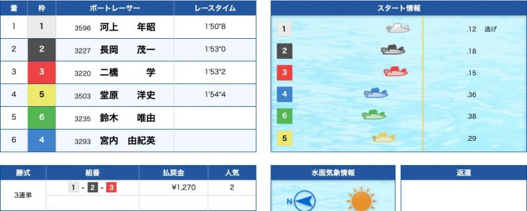 3月14日浜名湖2R:結果