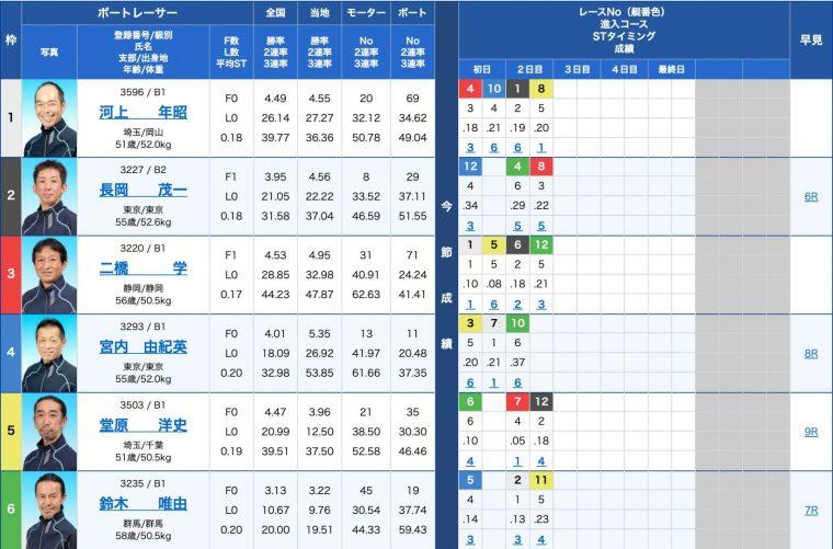 3月14日浜名湖2R:出走表