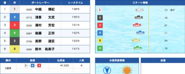 3月15日尼崎10R:結果