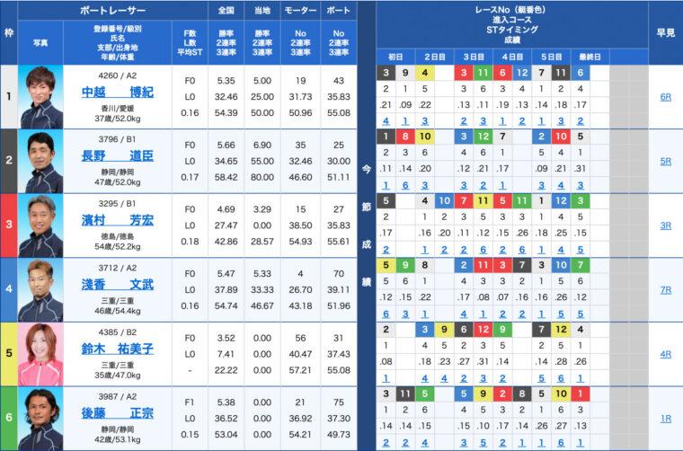 3月15日尼崎10R:出走表