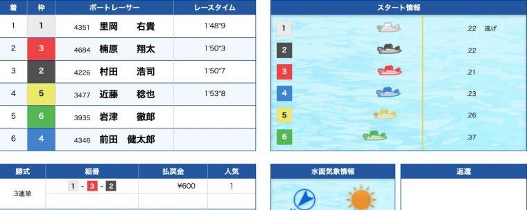 3月15日下関9R:結果