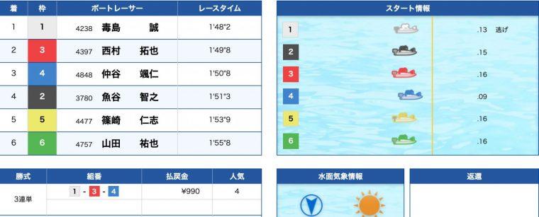 3月15日若松12R:結果