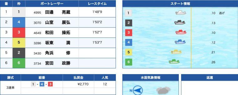 3月16日びわこ4R:結果