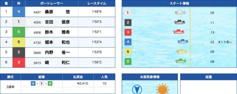 3月17日尼崎6R:結果