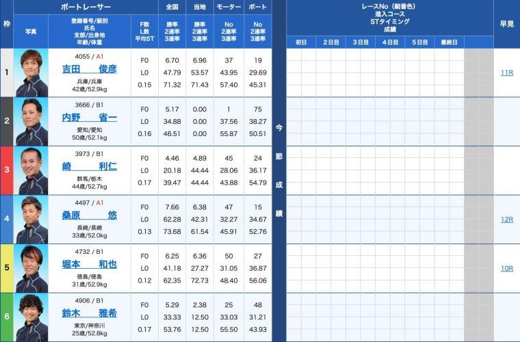 3月17日尼崎6R:出走表