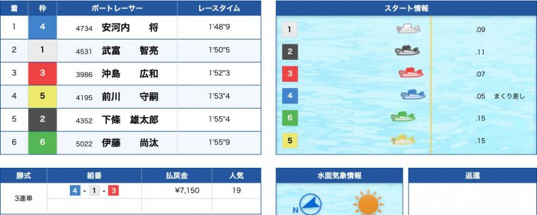3月18日唐津10R:結果