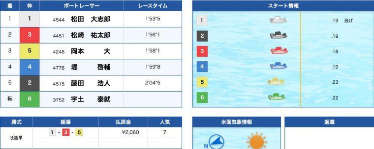3月18日唐津11R:結果
