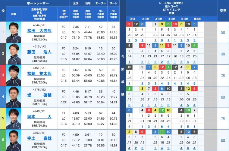 3月18日唐津11R:出走表