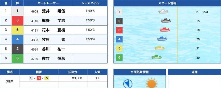3月19日津10R:結果
